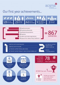 3175 ACSMA_1Year_Achievement_Infographic_v1[3]